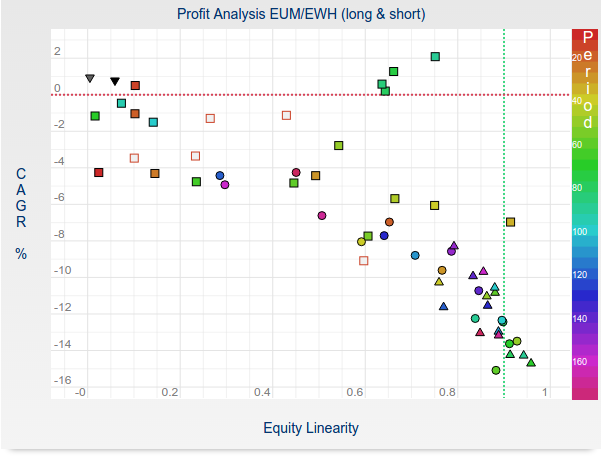 Trading Pairs Based on Inverse ETFs - Pair Trading Lab WIKI