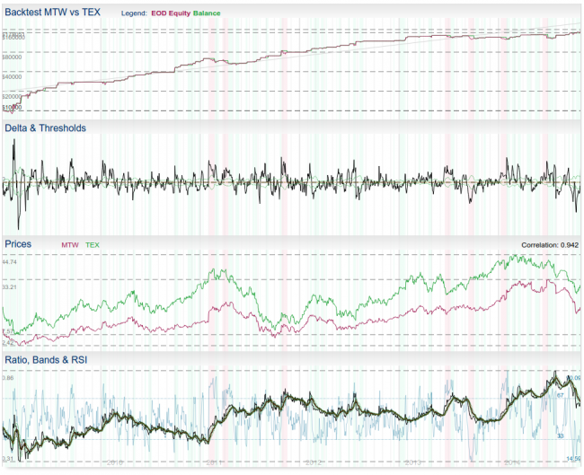 Pair Trading Models - Pair Trading Lab WIKI